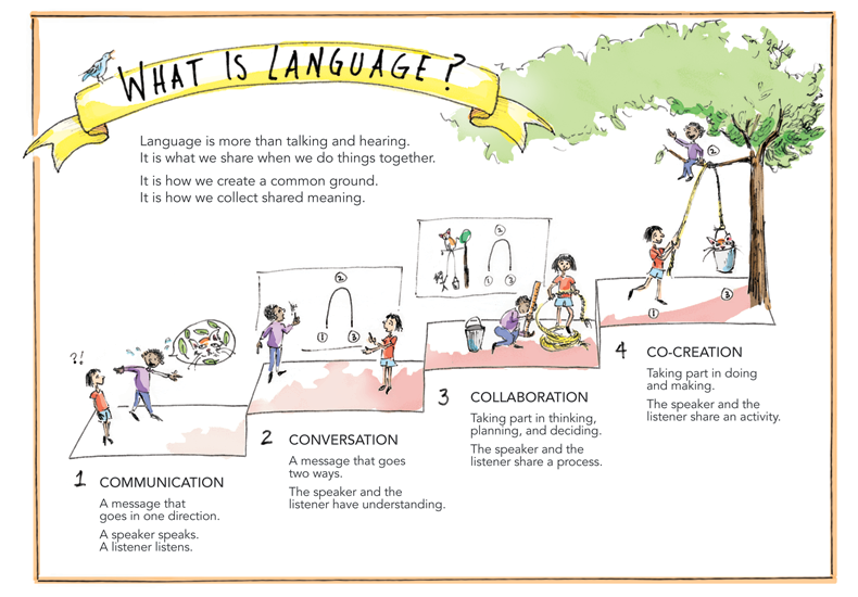<i>What is Language?</i> infographic, pen and ink and digital